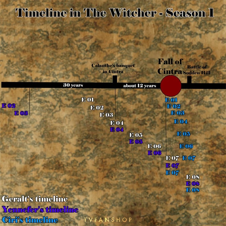 راهنمای زمانی فصل اول سریال ویچر